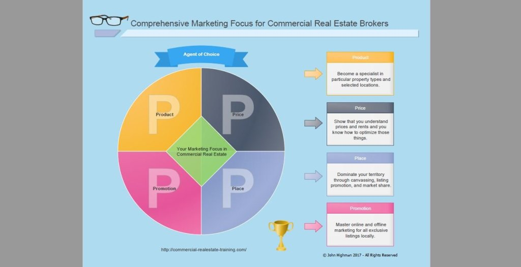 commercial real estate broker marketing chart