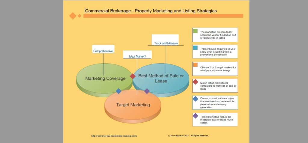 Marketing Chart for Commercial Real Estate Brokerage
