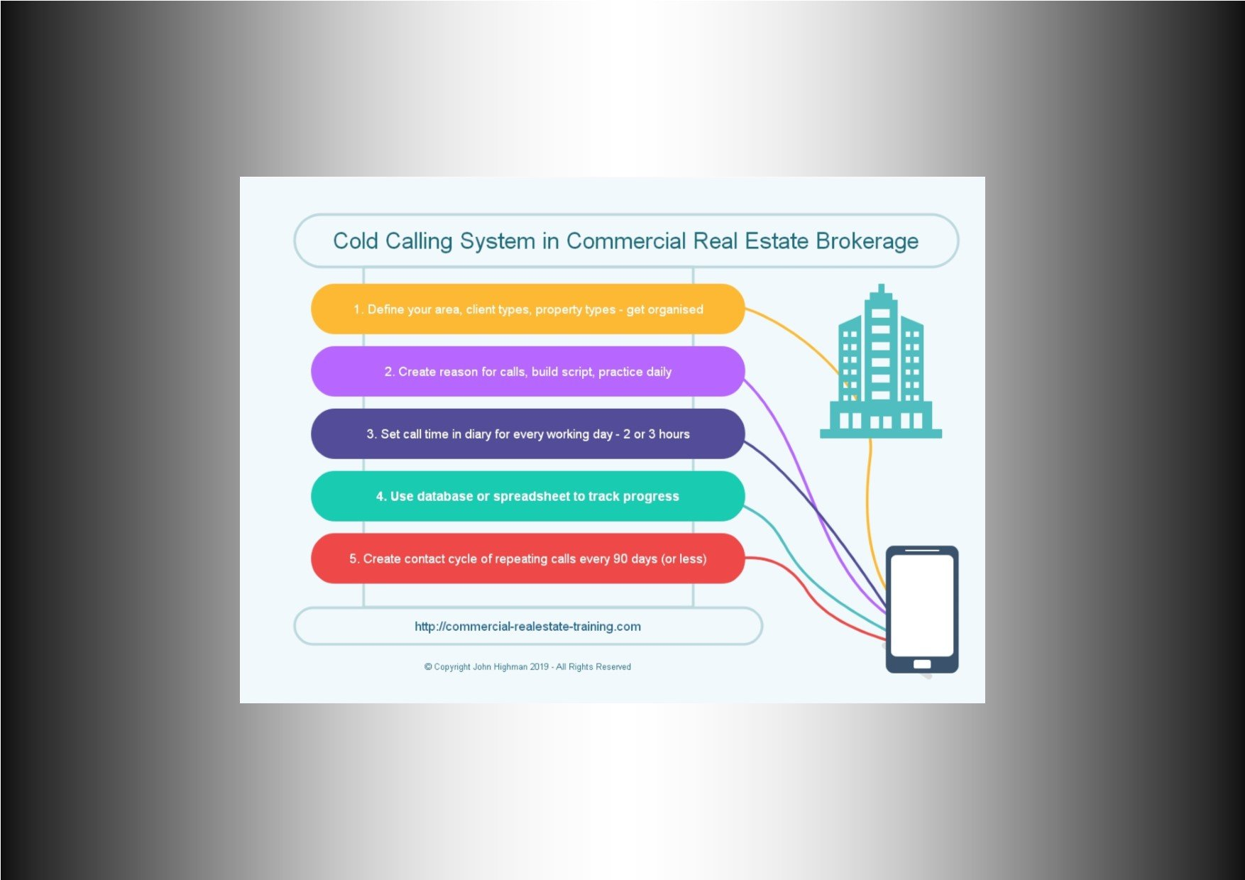 Commercial Real Estate Cold Calling Chart to Succeed