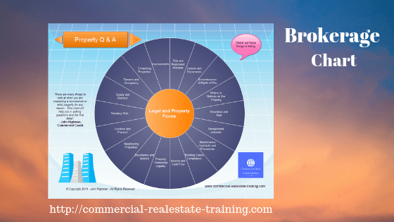 commercial real estate brokerage listing chart