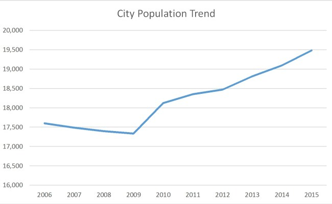 Seymour Indiana Population Trend Russell Roberts Appraisals Inc