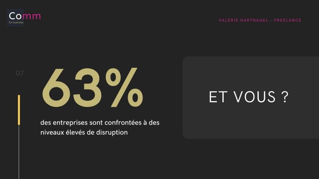 63% des entreprises font face à des disruptions