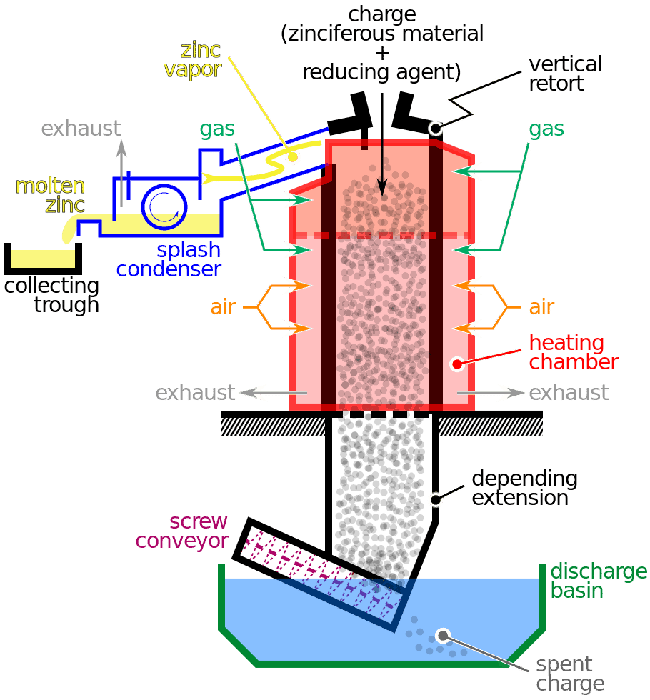 medium resolution of vertical retort process for zinc smelting via mliu92 on wikipedia