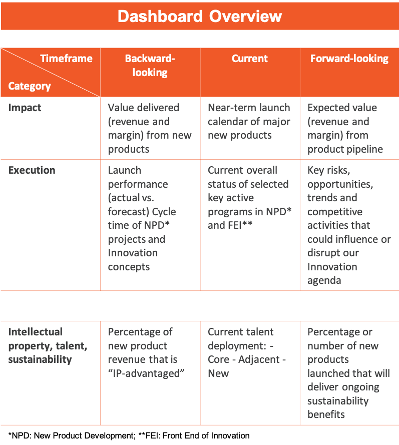 Example Innovation Dashboard