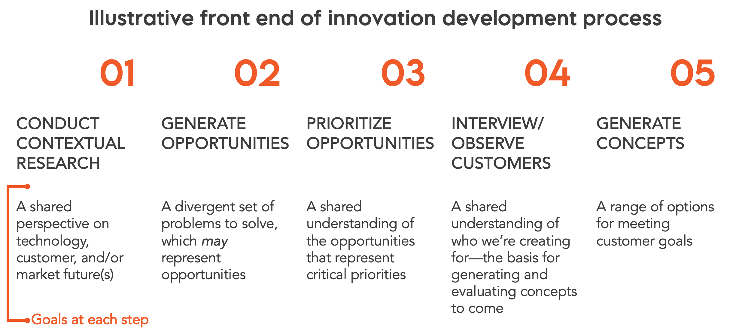 Innovation metrics are more challenging at the front end of innovation