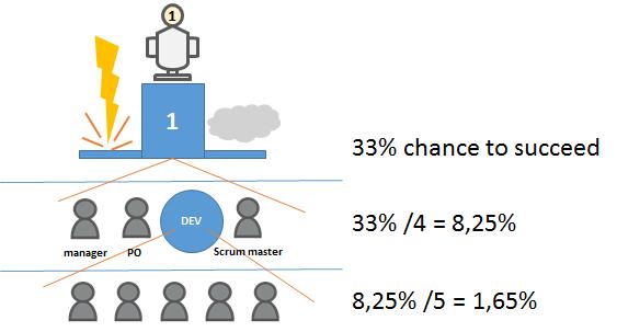 chance2succeed