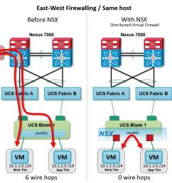 figure nsx distributed firewall intra host [ 1360 x 1160 Pixel ]