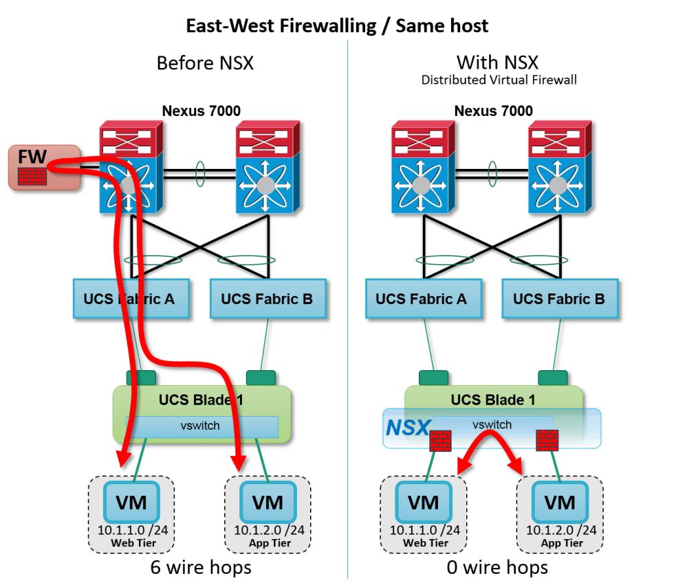 medium resolution of figure nsx distributed firewall intra host