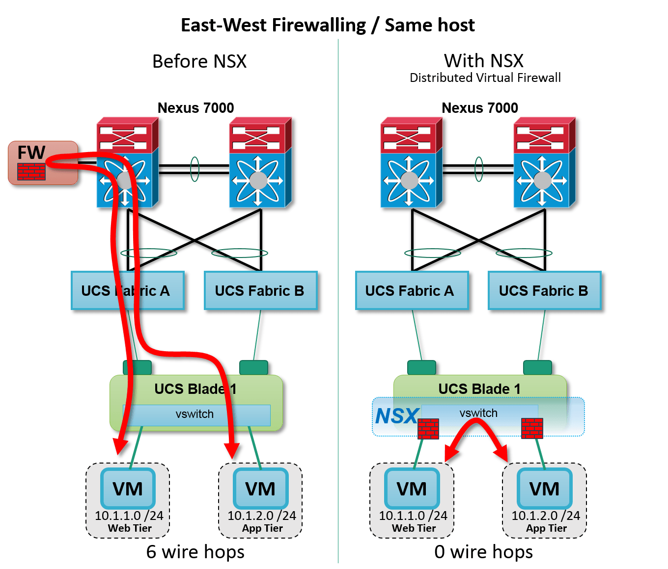 hight resolution of figure nsx distributed firewall intra host