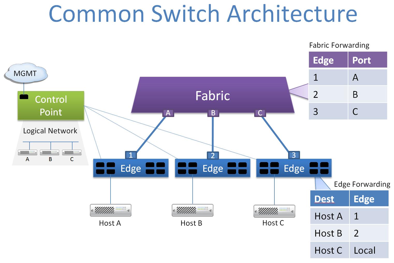 Network Virtualization A Next Generation Modular Platform For The