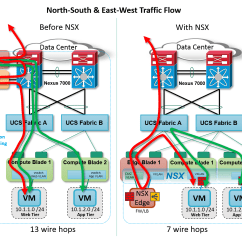 Logistics Spaghetti Diagram Pioneer Deh 4250sd Wiring Seven Reasons Vmware Nsx Cisco Ucs And Nexus Are Orders