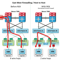 Cisco Ucs Diagram 2006 Jayco Rv Wiring Seven Reasons Vmware Nsx And Nexus Are Orders