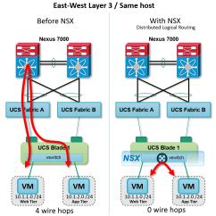 Cisco Ucs Diagram Leeson 5hp Motor Wiring Seven Reasons Vmware Nsx And Nexus Are Orders