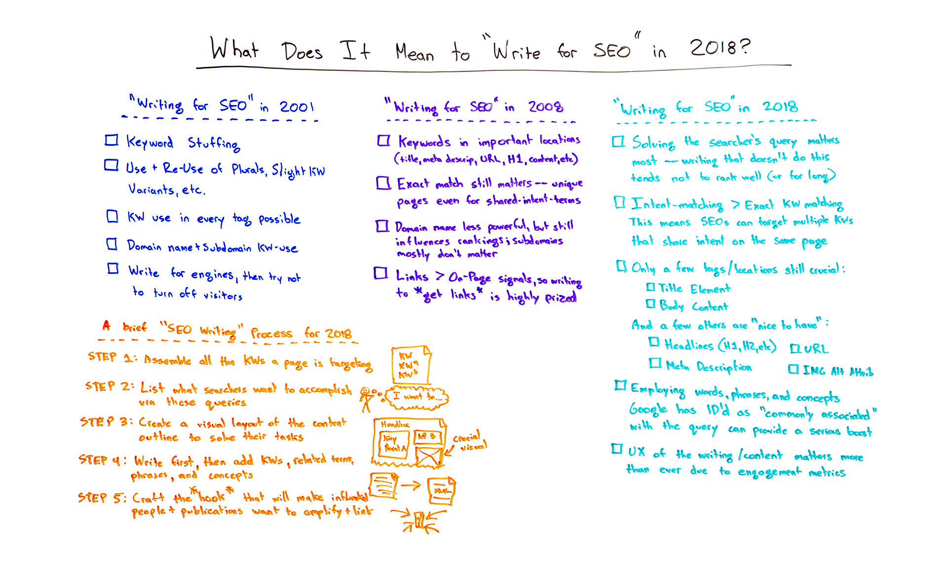 What Does It Mean To Write For Seo In