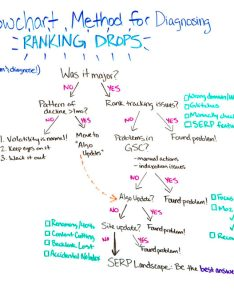 Using the flowchart method for diagnosing ranking drops  whiteboard friday also rh commondenominator
