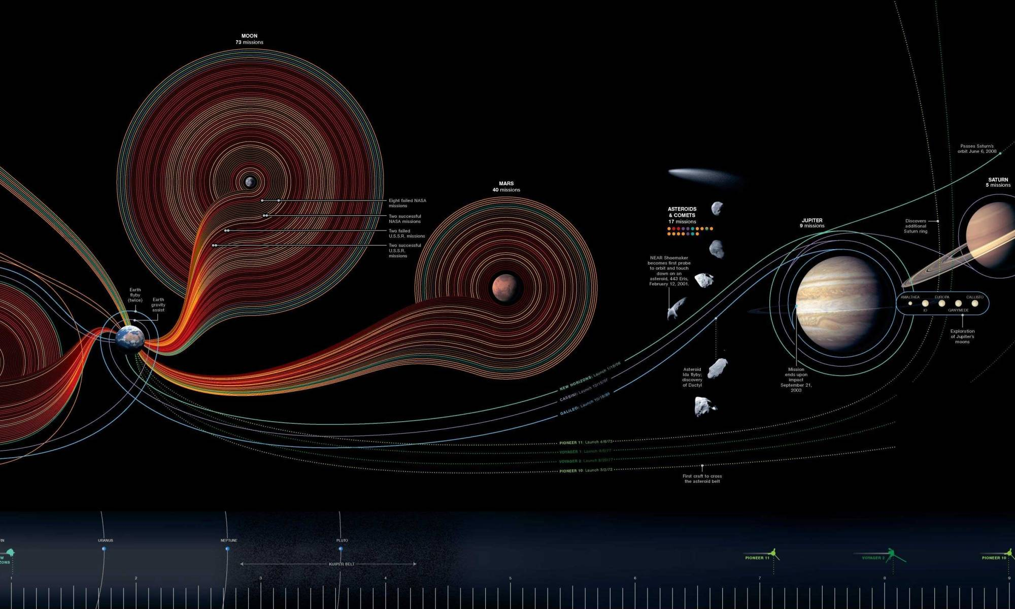A National Geographic infographic outlining human exploration of the solar system.
