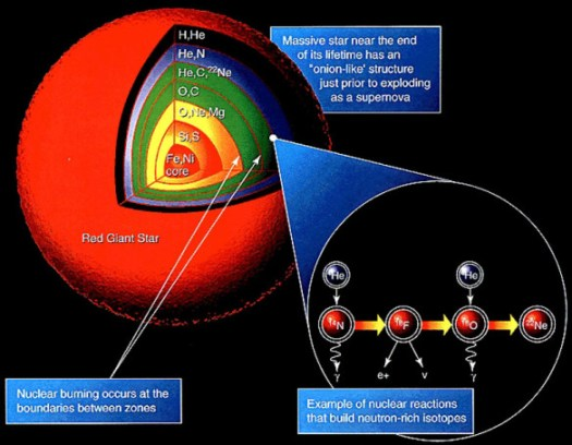 The onion-like layering of a dying red-giant star