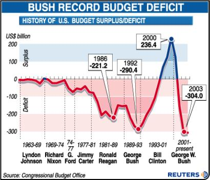 Bush Deficit Graphic