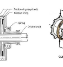 the clutch in our 63 triumph  [ 1692 x 874 Pixel ]