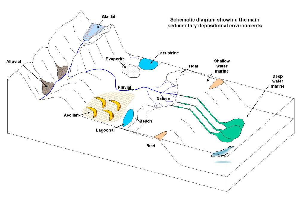medium resolution of schematic diagram that of mountain range to sea floor that shows various depositional environments