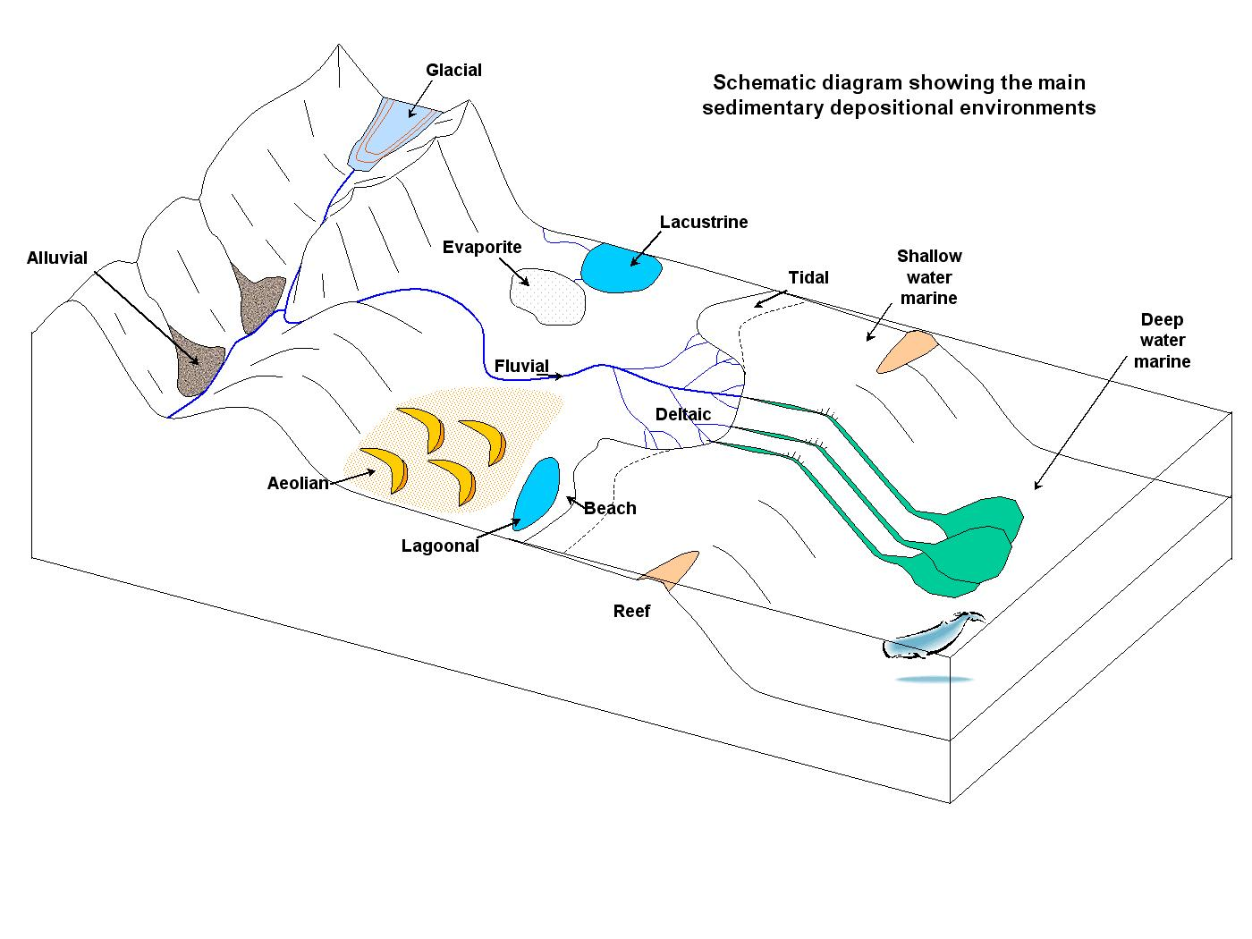 hight resolution of schematic diagram that of mountain range to sea floor that shows various depositional environments