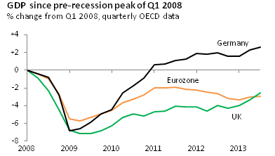 Recession and recovery: the German experience
