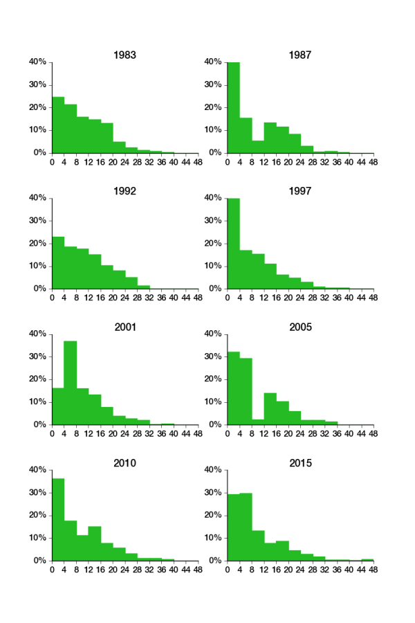 Chart showing the distribution of Parliamentary experience among MPs elected at each general election