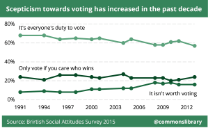 Scepticism towards voting has increased in the past decade