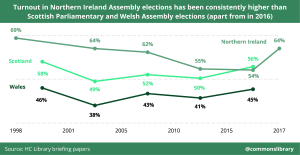 Turnout in Northern Ireland Assembly elections has been consistently higher than Scottish Parliamentary and Welsh Assembly elections (apart from in 2016)