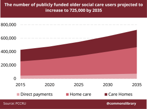 Publicly funded older social care users