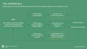 Cooper Bill: Extending Article 50, European Council