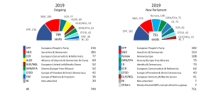 Graphs comparing the Political Groups in the European Parliament in 2014 and 2019