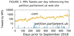 MPs' tweets per day referencing the petition.parliament.uk website