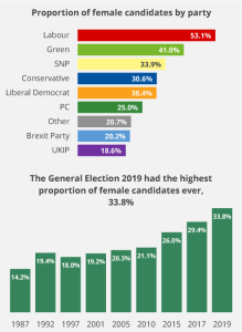 Proportion of female candidates by party. Labour: 53.1%, Green: 41%, SNP: 30.6%, Liberal Democrat: 30.4%, PC: 25%, Other: 20.7%, Brexit Party 20.2%, UKIP: 18.6%. The General Election 2019 had the highest proportion of females candidates ever, 33.8%.
