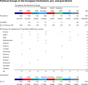 This Table shows the distribution of MEPs in the European Parliament pre and post Brexit