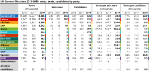 Table showing totals of votes, seats and candidtaes for teh 2015, 2017 and 2019 general elections.