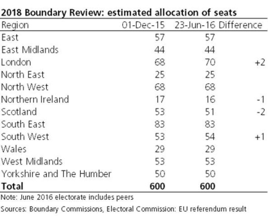 2016 Boundary Review: estimated allocation of seats
