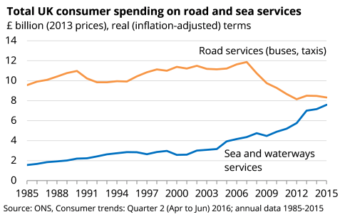 Boat and road services spending