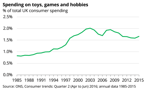 toys and games spending
