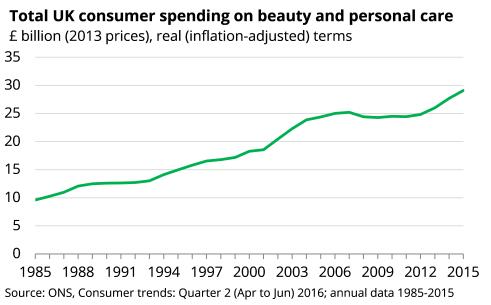 Beauty spending