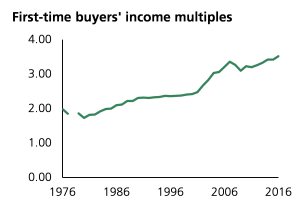 Chart showing first time buyer's income multiples