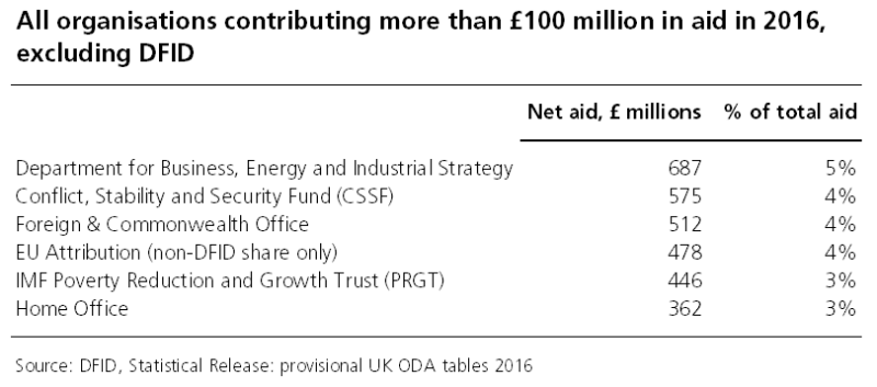 Net aid, £ millions % of total aid Department for Business, Energy and Industrial Strategy 687 5% Conflict, Stability and Security Fund (CSSF) 575 4% Foreign & Commonwealth Office 512 4% EU Attribution (non-DFID share only) 478 4% IMF Poverty Reduction and Growth Trust (PRGT) 446 3% Home Office 362 3%