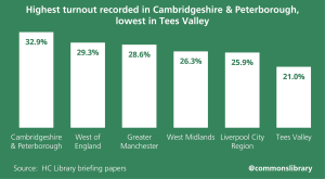 Highest turnout recorded in Cambridgeshire and Peterborough, lowest in Tees Valley