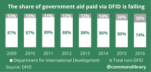The share of government aid paid via DFID is falling