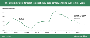The public deficit is forecast to rise slightly then continue falling over coming years