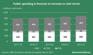 Public spending is forecast to increase in cash terms