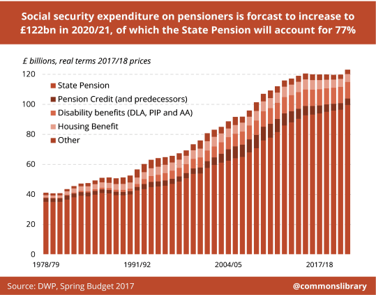 Chart showing WP expenditure on pensioners from 1978 to 2018