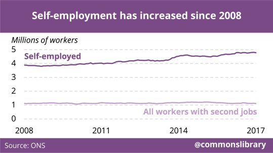 Chart showing increase in self-employment since 2008
