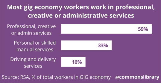 Chart showing different roles in gig economy