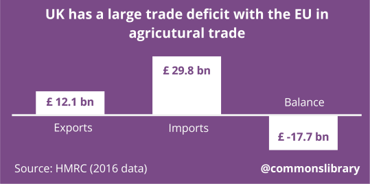 UK agricultural trade with the EU in 2016 (£ billion)